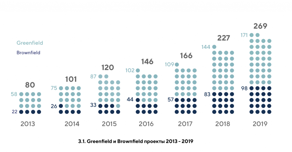 3.1. Greenfield и Brownfield проекты 2013 - 2019.png